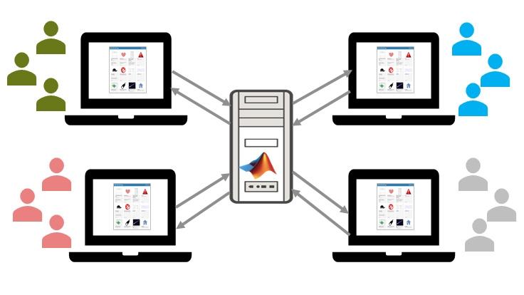 MATLAB Web App Server で Web アプリをホストして共有します。