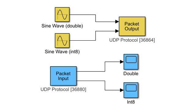 UDP 通信でデータを転送します。