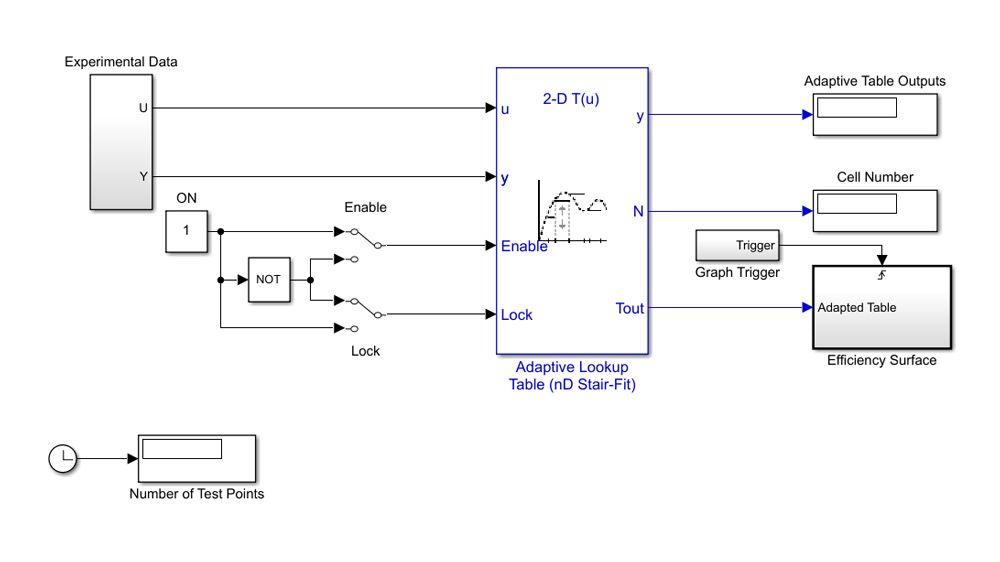テストデータを使用して、エンジンの体積効率曲面を近似する適応ルックアップテーブル