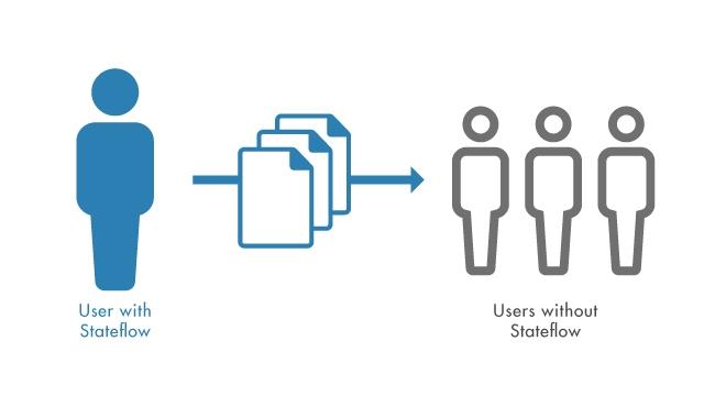 Stateflow ライセンスを取得する必要なく、Stateflow チャートを含む MATLAB アプリケーションを共有します。