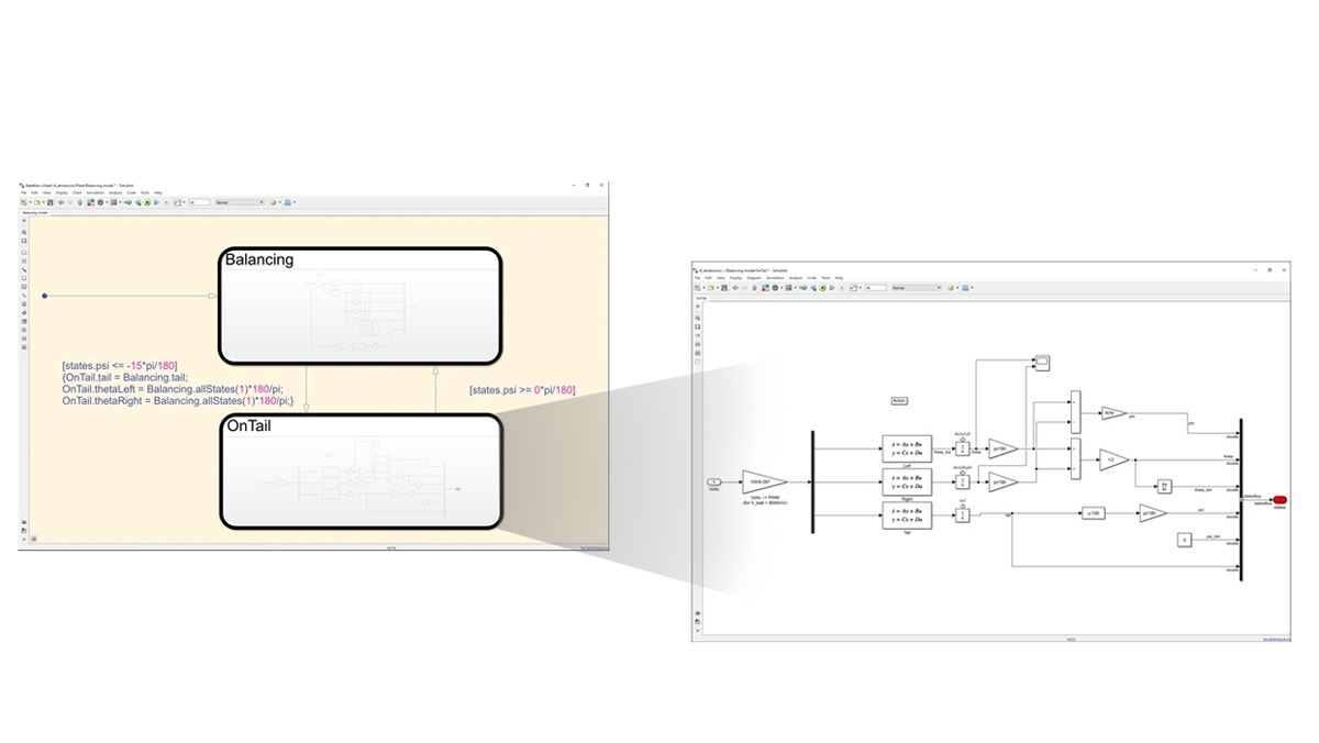 Stateflowでは 周期的または連続的なSimulinkやMATLABのアルゴリズムを呼び出すロジックをモデル化できます。