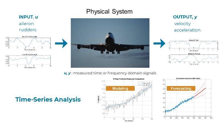 System Identification Toolbox で入出力測定値からの線形/非線形動的システムモデルの作成