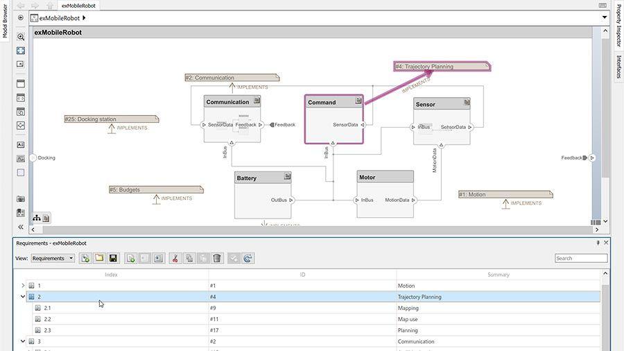 アーキテクチャモデルの要素と要件の関連付け。