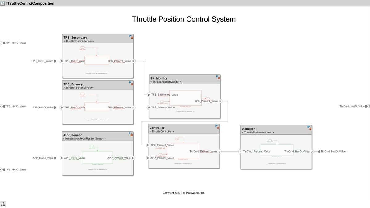 スロットル位置制御システム。