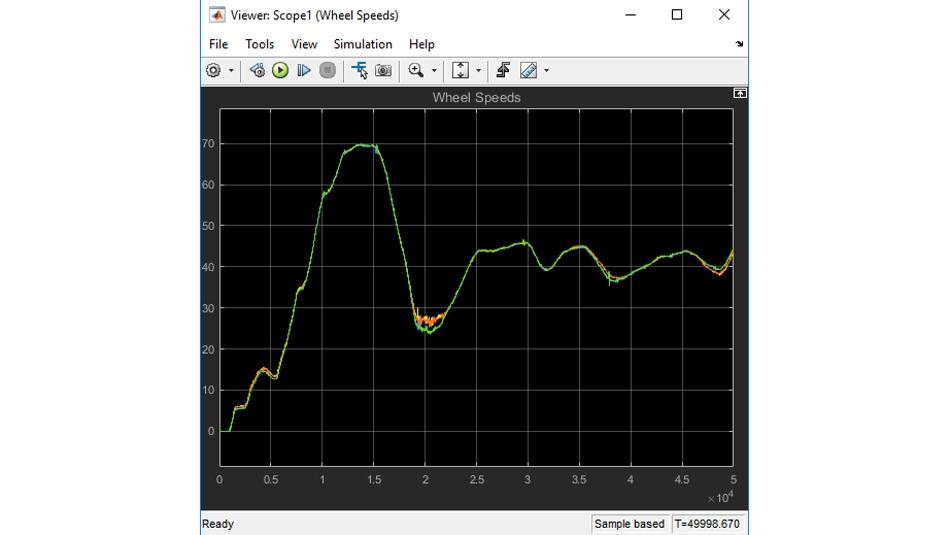 記録された車両の試運転から再生された車輪速度データのプロット。