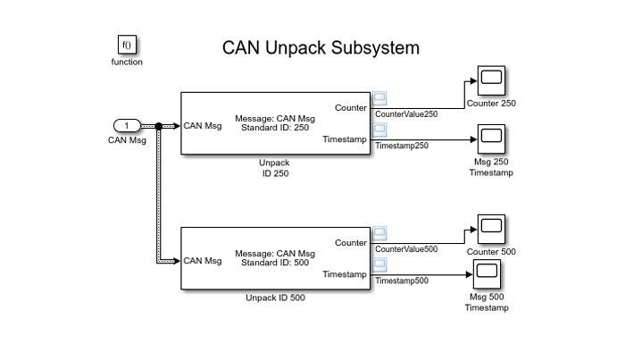 CAN Unpack ブロックを使用して CAN メッセージを復号化する Simulink モデル。