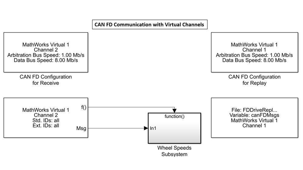 MathWorks の仮想チャネルを使用してデータを送受信するための Simulink ブロック。