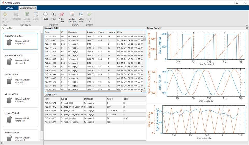 Vehicle CAN Bus Monitor アプリによって表示される、ネットワークにおける CAN バスの実トラフィック。ディスプレイには生データが表示されます。CAN チャネルが .dbc データベースファイルに関連付けられている場合は復号化されたデータを表示するように設定できます。