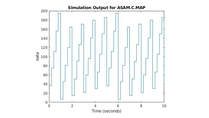 ASAM.C.MAP パラメーターの上昇と降下を一定間隔で表したプロット。