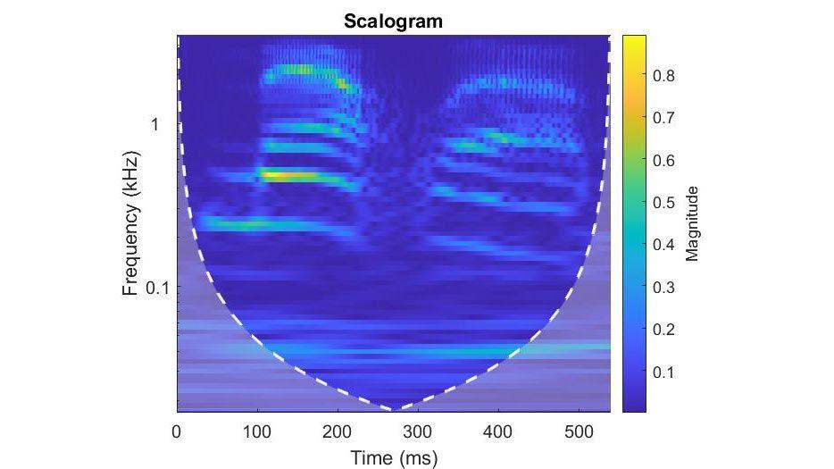 時間-周波数解析