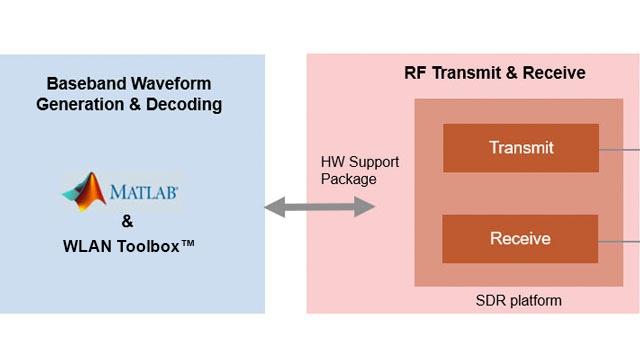 アナログ機器 AD936x SDR を使用した 802.11 OFDM ビーコンフレームの送信。