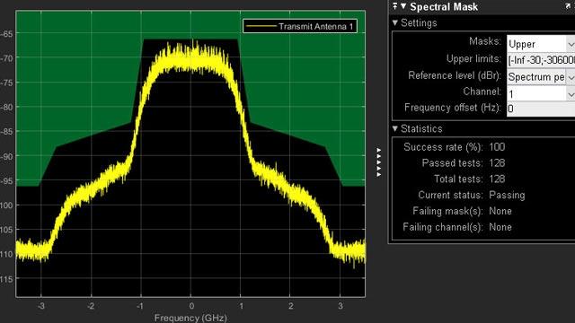 802.11ad 送信機スペクトル発光マスクテスト。