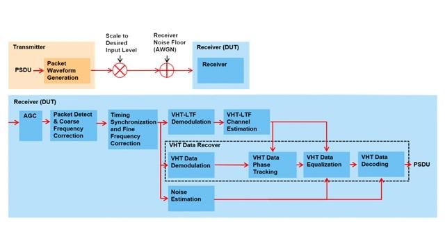 802.11ac 受信機最小入力感度テスト。