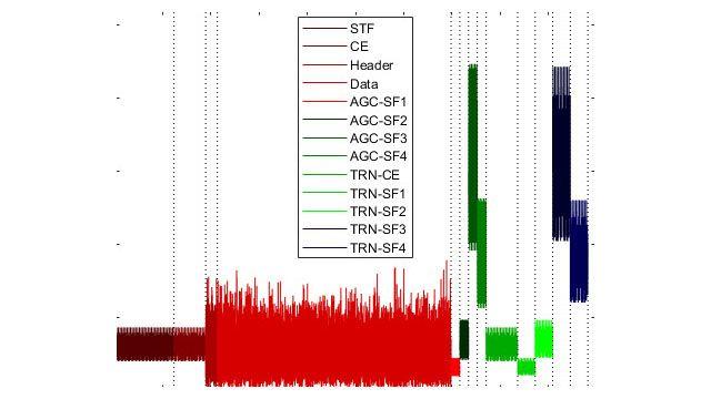 データおよびプリアンブル フィールドを持つ WLAN パケット構造