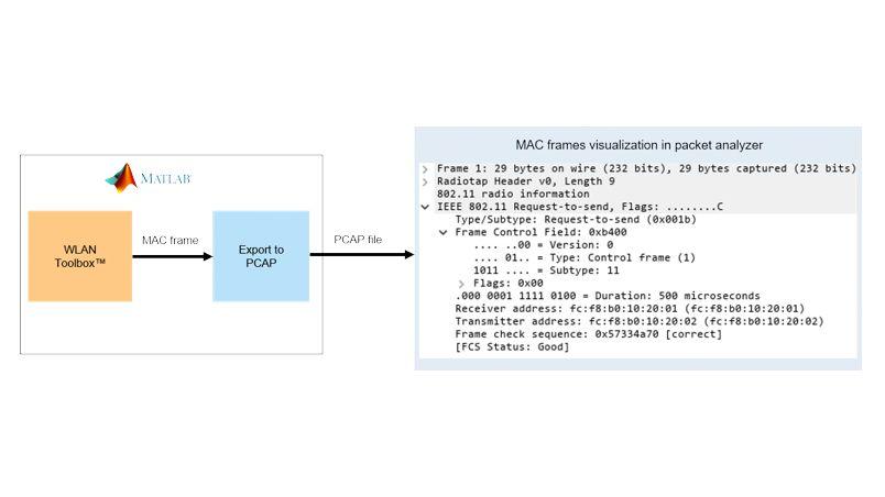 802.11 MAC フレーム生成。