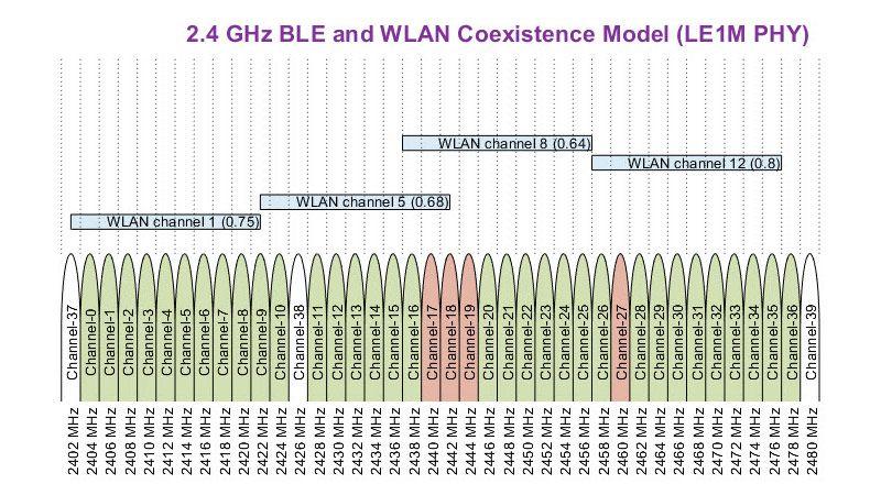 WLAN 干渉での Bluetooth Low Energy (BLE) 共存。