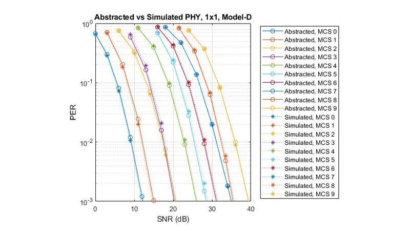 パケットエラーレートの比較: 抽象化 PHY とシミュレーション PHY の比較。