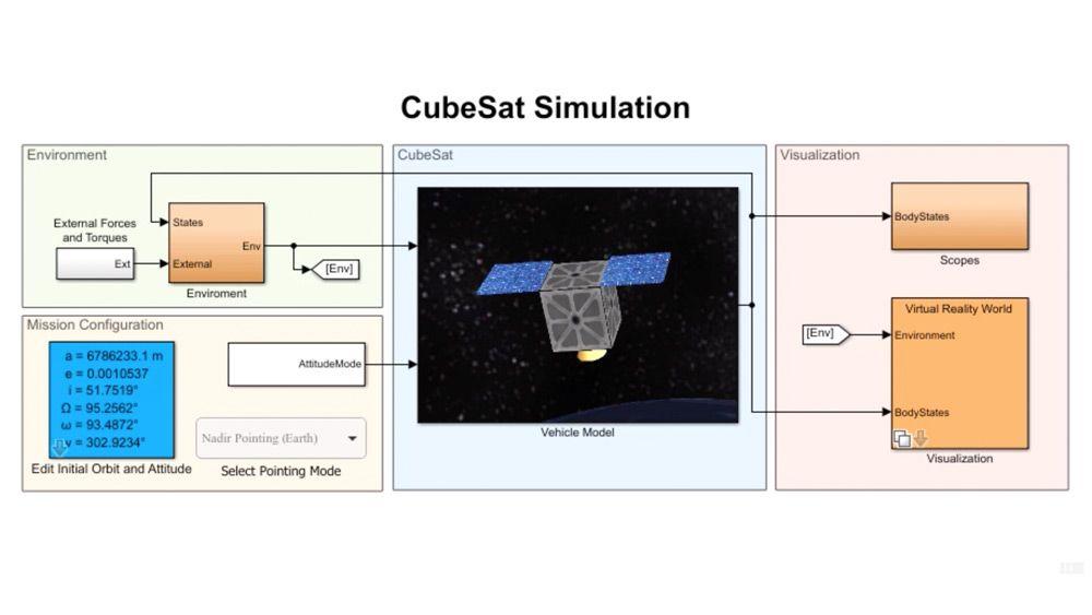 CubeSat 衛星のモデリング、シミュレーション、可視化