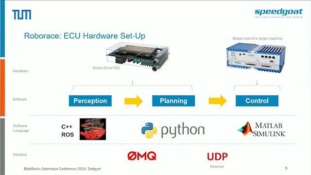 拡張性に優れたハードウェアをベースにしたハードウェアインザループ (HIL) シミュレーション環境をご覧ください。この環境では、非常に動的な運転シナリオで自律型車両のソフトウェアスタック全体を再現してテストすることができます。