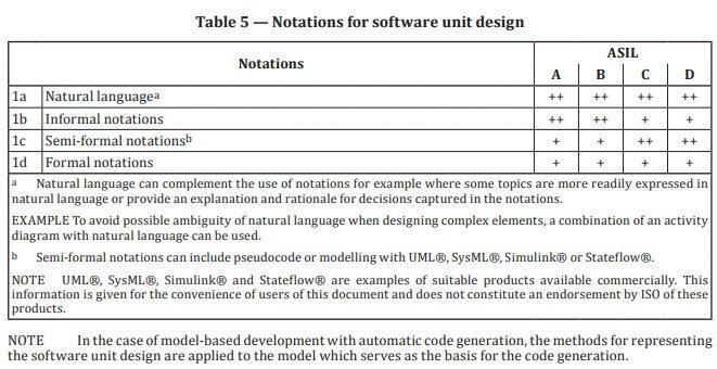 適切なソフトウェア設計の表記を示す ISO 26262-6:2018 からの抜粋