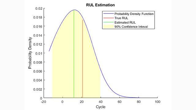 類似性に基づく残存耐用時間 (RUL) の推定