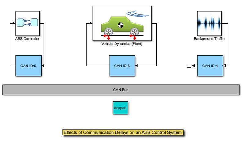 ABS 制御システムの通信遅延による影響