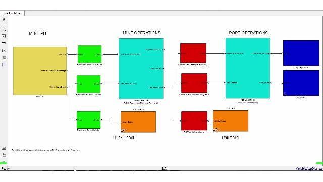 SimEvents を使用して、さまざまな運用プロセスをモデル化、解析、および最適化します。