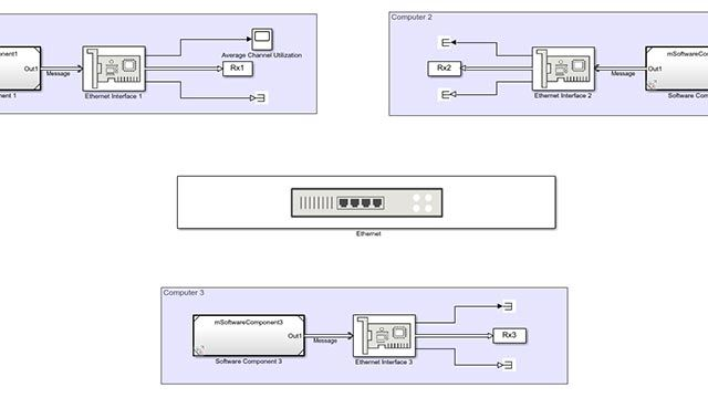 CSMA/CD プロトコルによるイーサネット通信ネットワークのモデル化