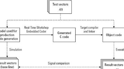 IEC 61508 に対応したモデルベースデザイン