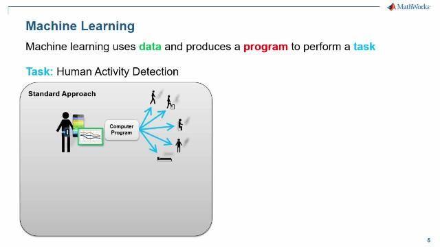 アルゴリズム取引向けの MATLAB および機械学習を使用します。