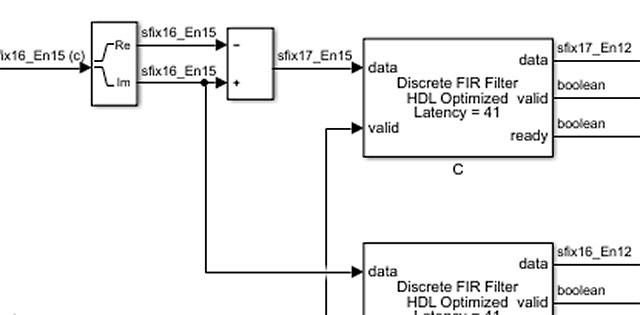 ASIC の設計のモデリング
