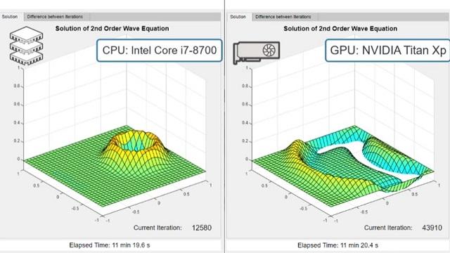 GPU を使用して MATLAB アプリケーションを高速化。