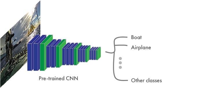 セマンティック セグメンテーション - CNN の一般構造