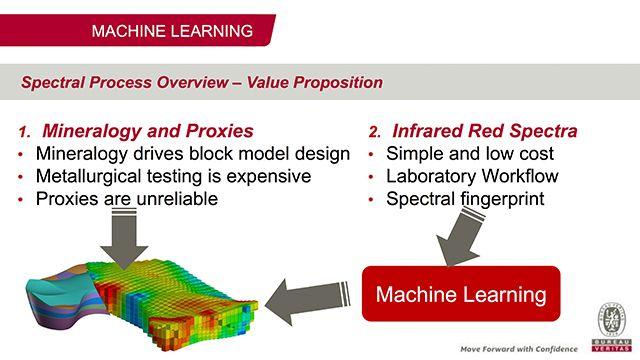 Bureau Veritas での機械学習および赤外分光法