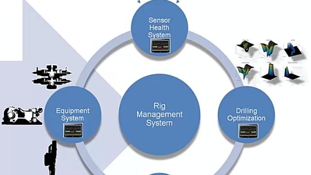 National Oilwell Varco が、掘削の自動化とラピッド プロトタイピングのため、Simulink Real-Time でエッジ コンピューティング プラットフォームを開発。