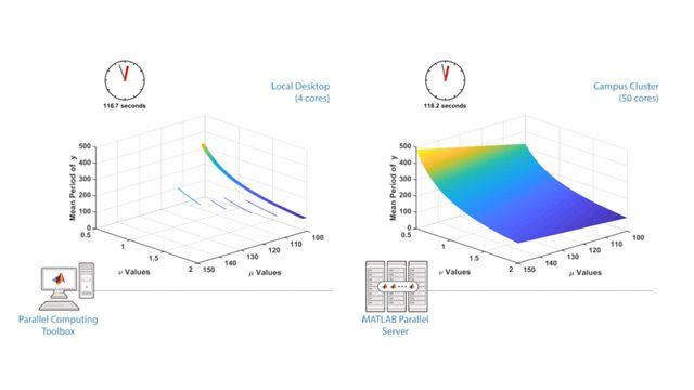 Parallel Computing Toolbox を使用して、マルチコア コンピューター、GPU、およびクラスター上で並列計算を実行します。