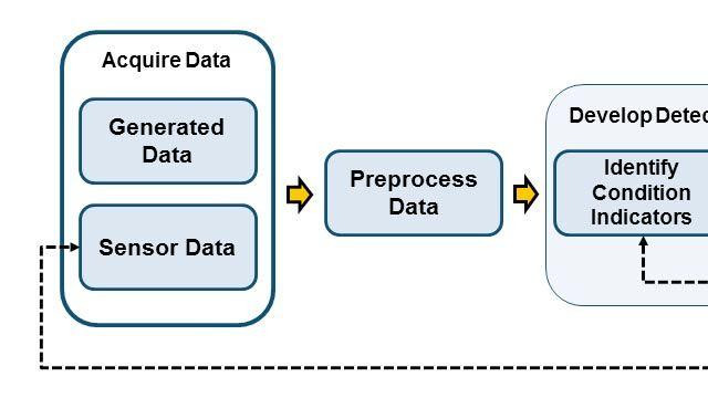 アルゴリズム開発のワークフロー概要