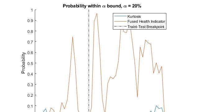 風力タービン ベアリングの残存耐用時間の推定