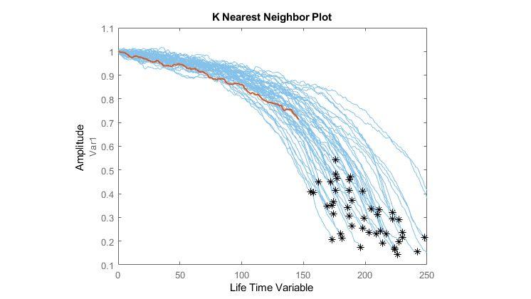 類似度の手法を使用したジェット エンジンの残存耐用時間の推定