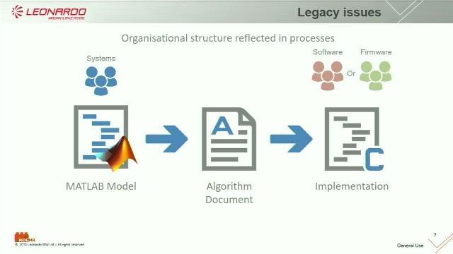 モデルベース デザインにおけるチームベースのコラボレーション