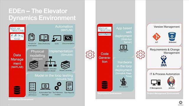 Schindler Elevator が、4 週間かけて物理プロトタイプを作成する代わりに、リアルタイムテスト用エレベーター シミュレーターを開発して、自動化されたシミュレーションを一晩実行するだけでソフトウェアテストのキャンペーンを完了させた方法を紹介します。(MATLAB EXPO 2019)