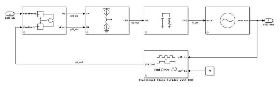 アナログ/ミックスドシグナル システムの設計