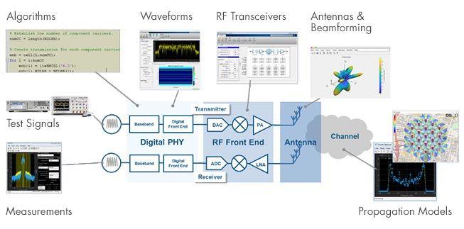 RF IC およびシステム設計