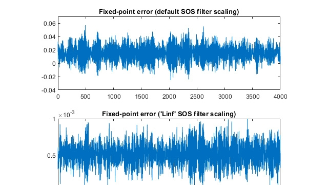 DSP システムのための固定小数点の設計