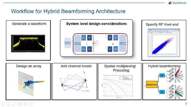 5G システムの開発で検討されている MIMO 技術の中で、5G ビームフォーミングはスケーラブルで合理的な選択肢として浮上しています。この Web セミナーでは、エンドツーエンドの 5G ハイブリッド ビームフォーミングの設計ワークフローを概説します。
