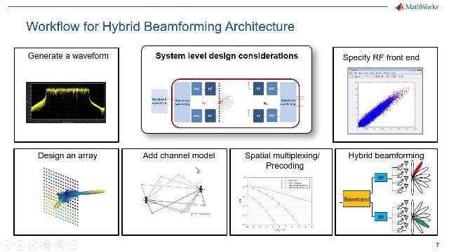 5G システムの開発で検討されている MIMO 技術の中で、5G ビームフォーミングはスケーラブルで経済的な選択肢として登場しました。この Web セミナーでは、エンドツーエンドの 5G ハイブリッド ビームフォーミングの設計ワークフローについて概説します。
