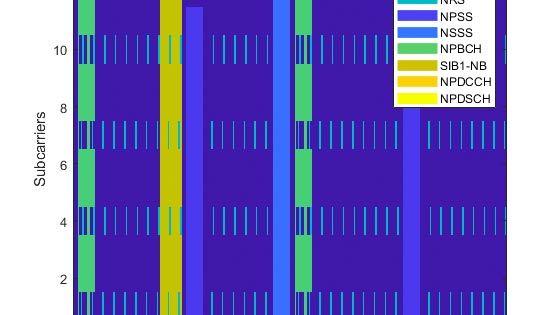 狭帯域 IoT (NB-IoT) ダウンリンク波形の生成