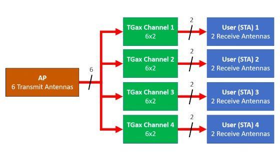 802.11ax OFDMA およびマルチユーザー MIMO スループット シミュレーション