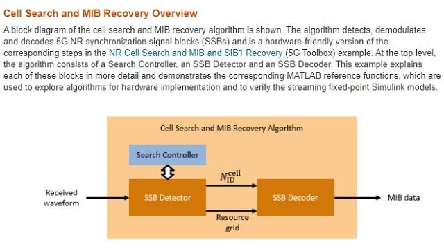 5G New Radio (NR) 信号同期ブロックを検出および復調するための FPGA 実証済みサブシステム IP の概要。