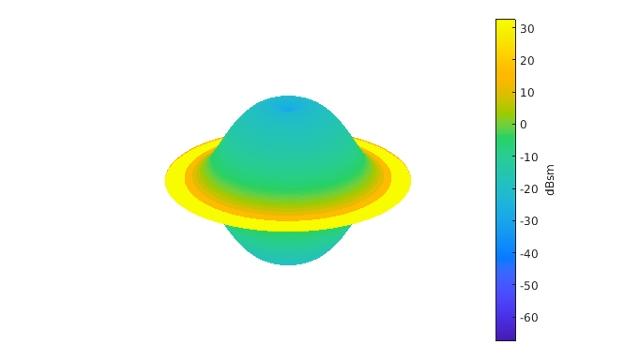 機械学習とディープラーニングを使用したレーダーターゲット分類